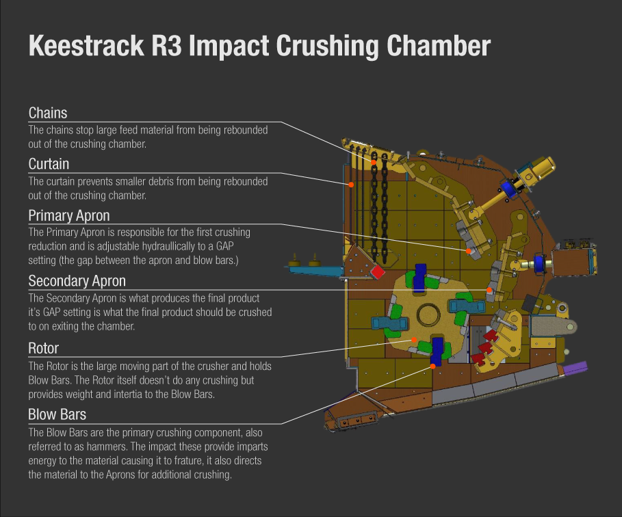 A Keestrack R3 Impact Crusher Chamber described