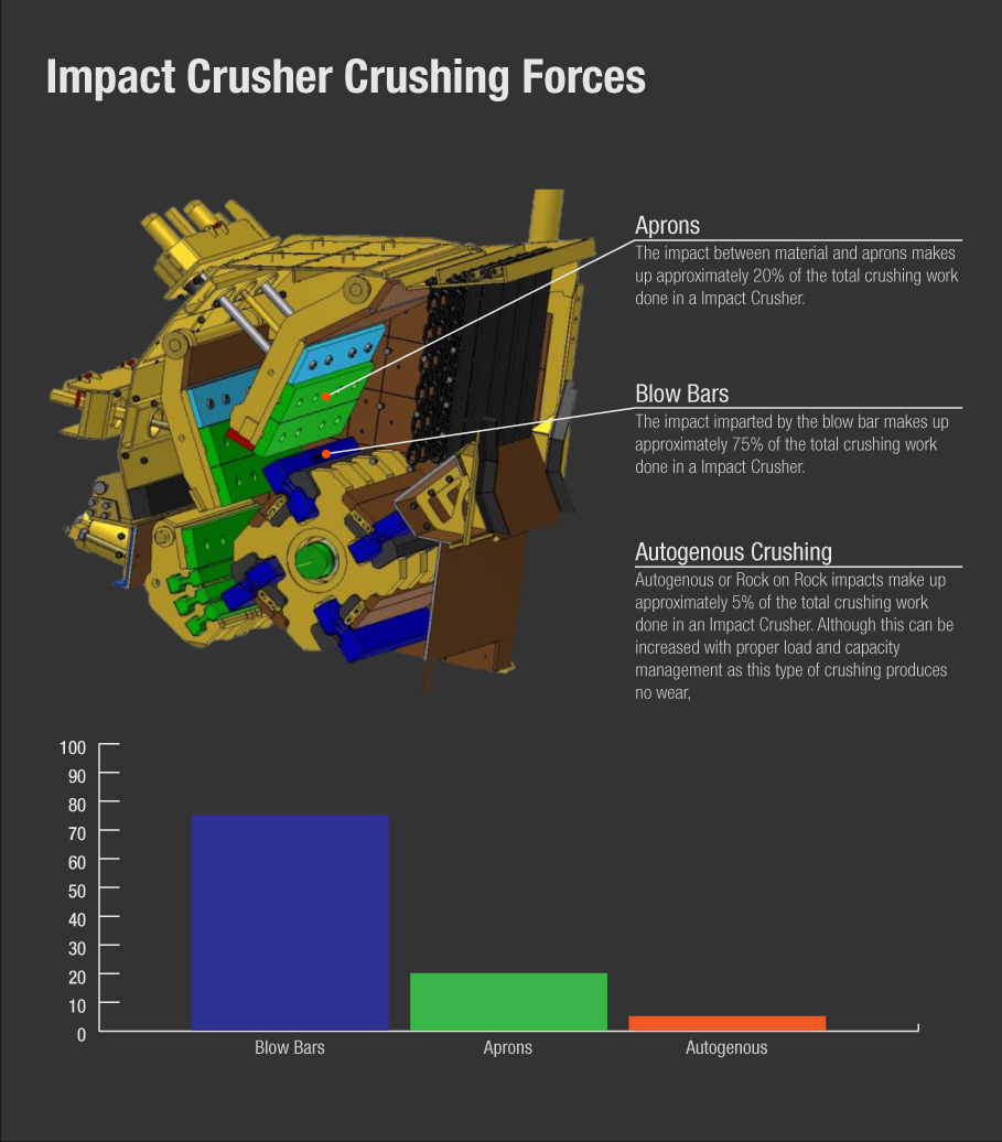 Diagram of the Crushing Forces and Principles in an Impact Crusher crushing chamber