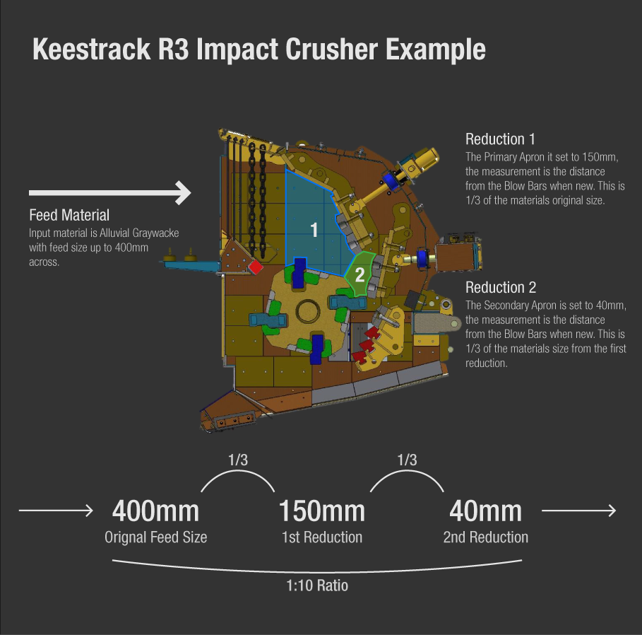 Example of a Keestrack R3 Impact Crusher Processing Rock