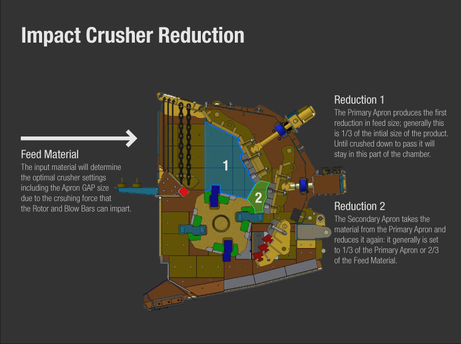 How an Impact Crusher Reduces down Products to the desired setting or GAP